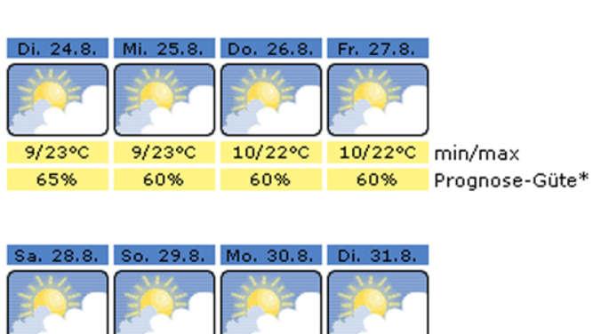 Wetter Rosenheim Aktuell